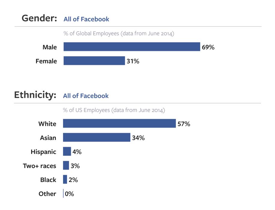 Facebook diversity data