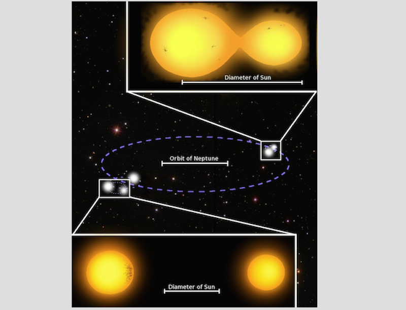 Quintuple star system