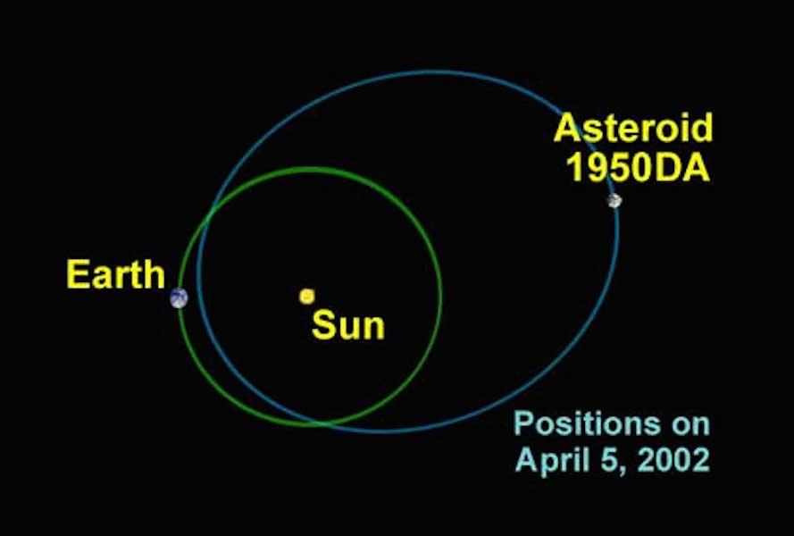 Orbit of asteroid 1950DA