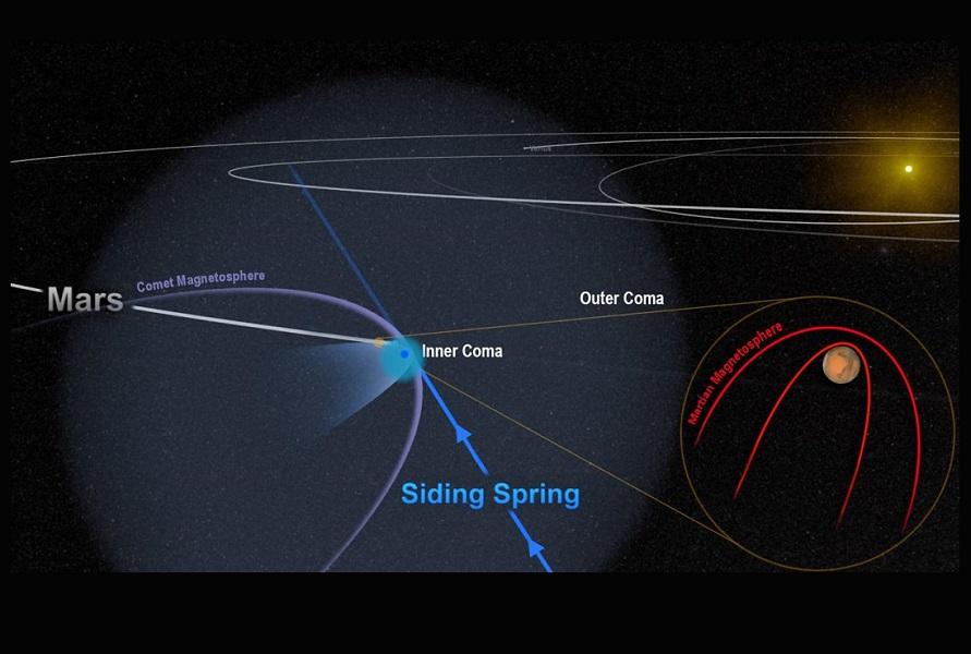Mars Comet Flyby