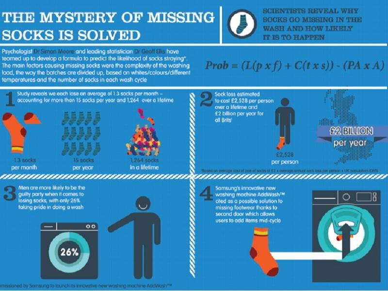 Mystery of Missing Socks