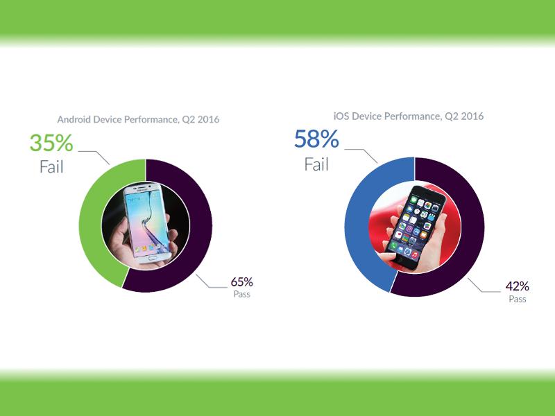 iOS vs Android Failure Rate Comparison