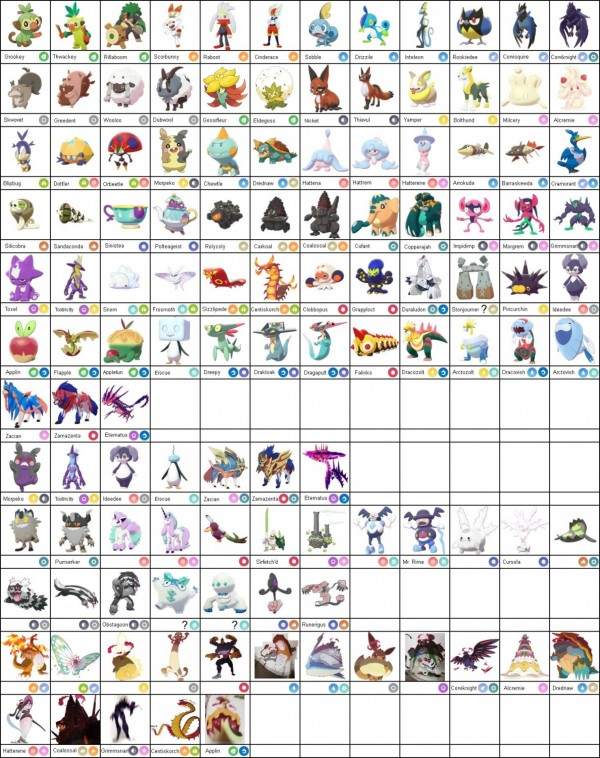 'Pokemon Sword and Shield' Complete Pokedex Leaked; Disappoints Some Fans