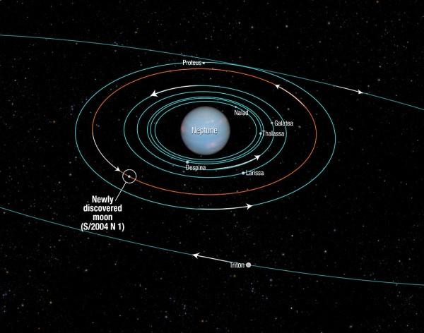 The 'Dance of Avoidance': How Neptune's Moons Avoid Collision