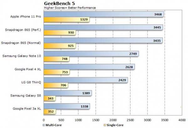 [LEAKED] iPhone 12 Performance Shows That This Device Can Beat MacBook Pro in Speed