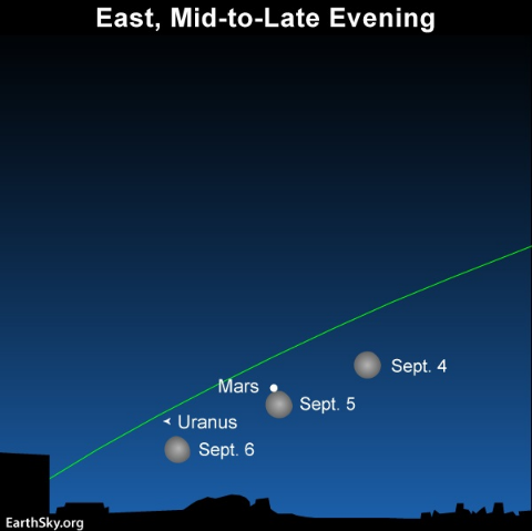 See the Moon Eclipse Mars for Short Period of Time; How to View the Spectacular Event