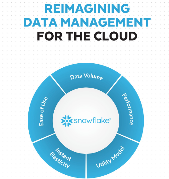 Snowflake Could Rival Amazon When It Comes to Cloud Storage and Services; How Good Is It?