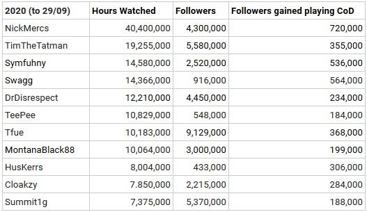Twitch Call of Duty Warzone Season 5 Stats