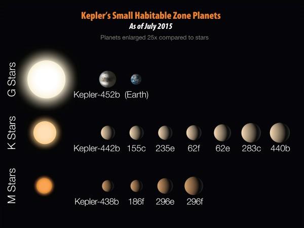 Twelve Exoplanet discoveries from Kepler