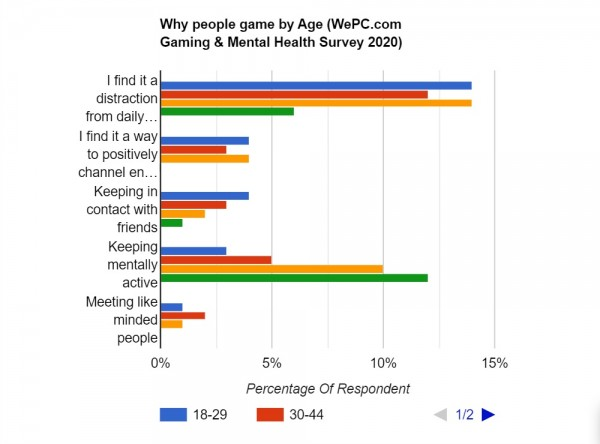 Why People Play Games?