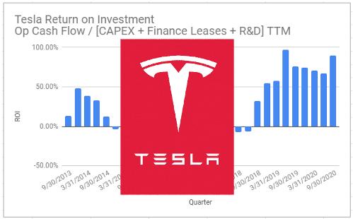 Tesla Capex