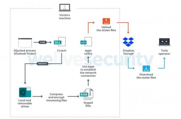How Crutch malware works?