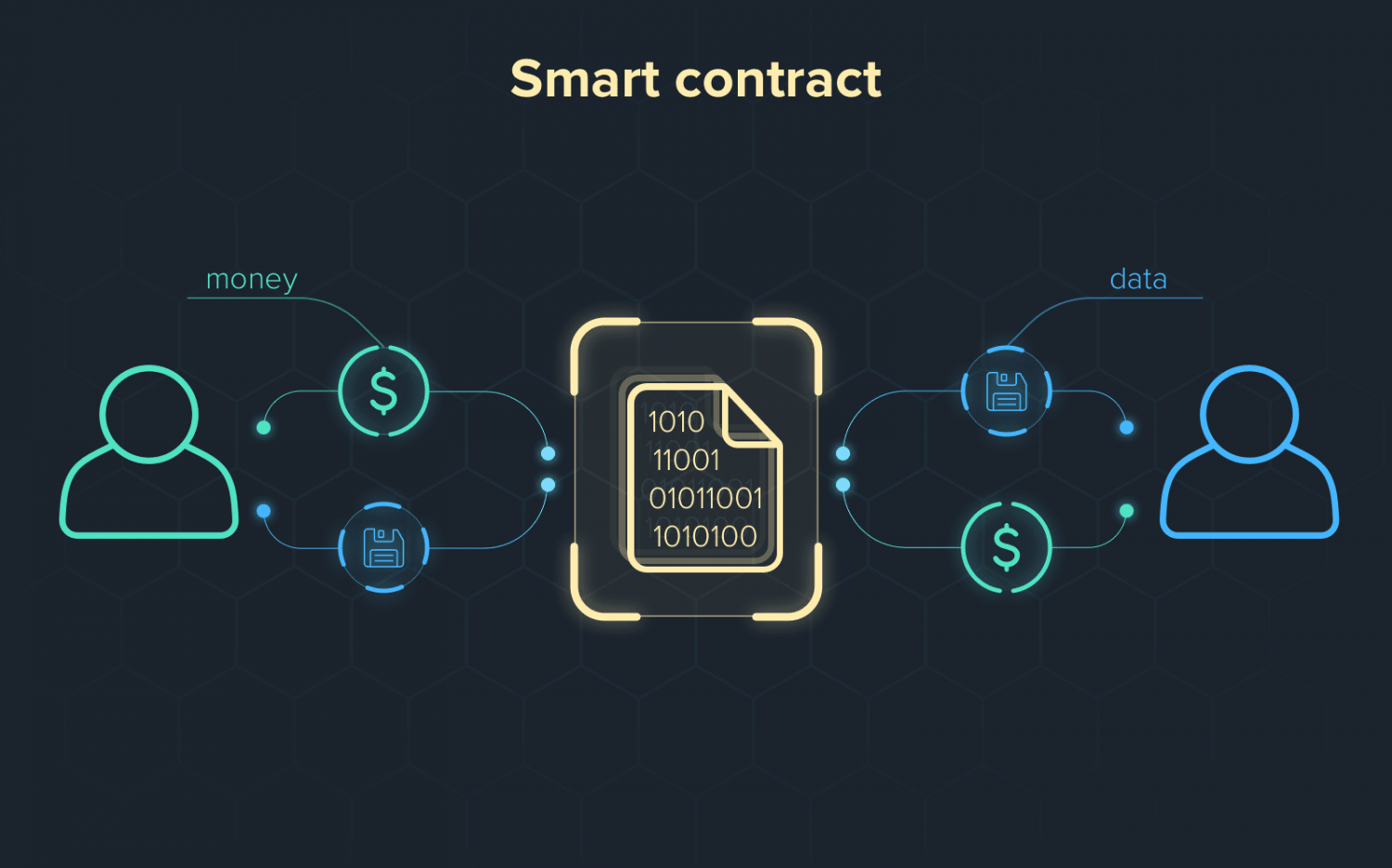 How to Get Started with Smart Contract Development