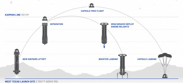 New Shepard Mission Profile