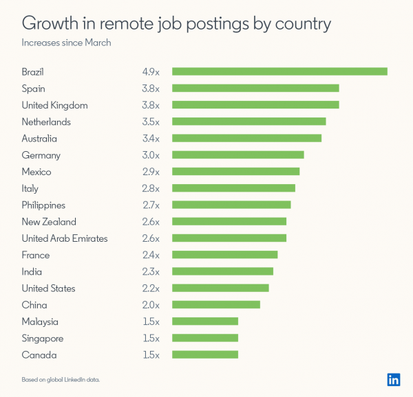 Global Data Shows Surge in Remote Work