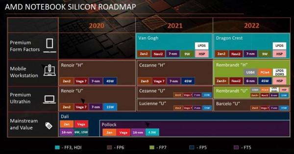 Amd laptop roadmap