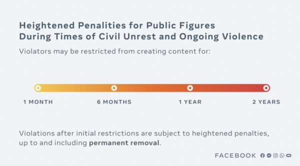 Facebook's New Policy for Politicians