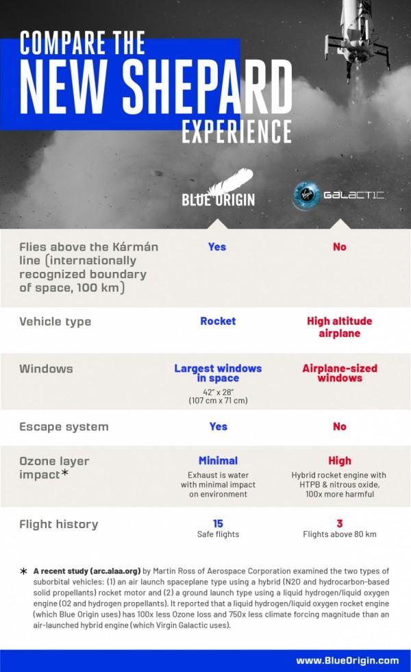 Blue Origin vs Virgin Galactic Infographic