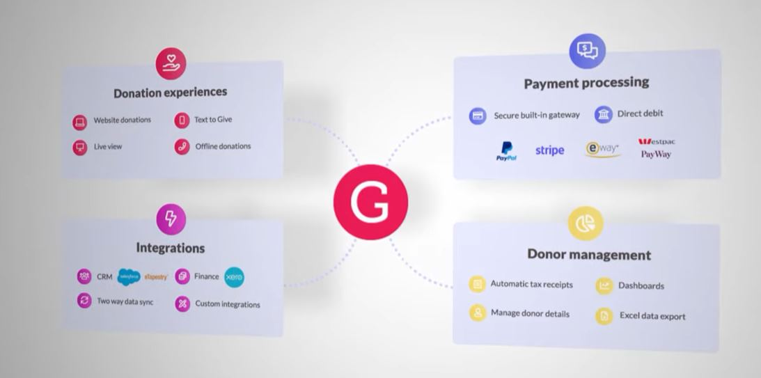 Generous - the online donation platform