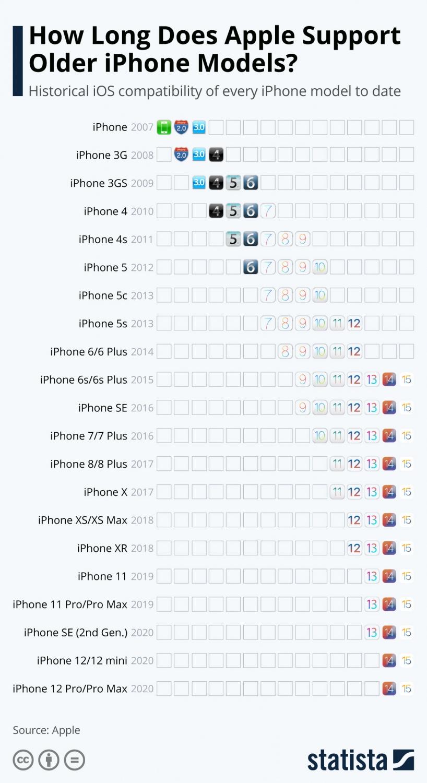 iPhone Support / Statista
