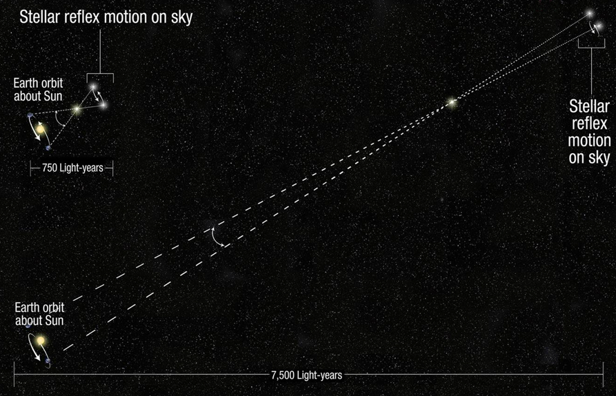 Using parallax to measure star's distance from Earth