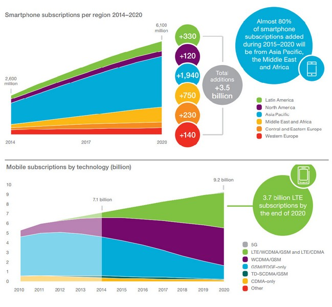 Smartphone and Mobile Subscriptions Expected by 2020